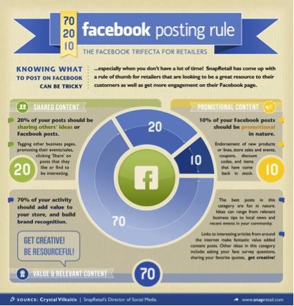 Regla 70/20/10 Facebook SocialChef