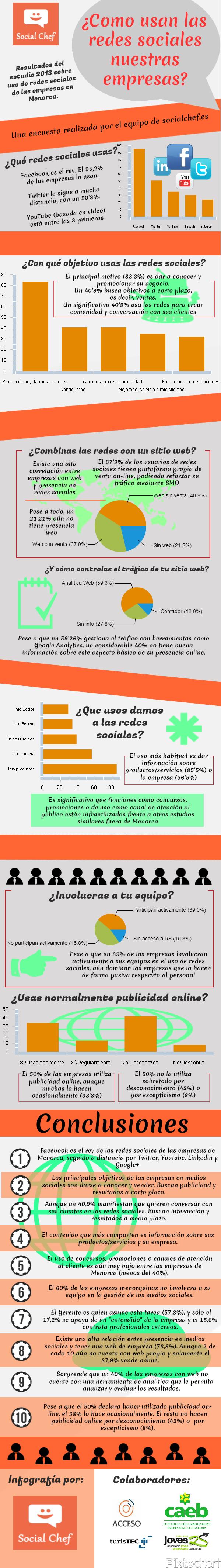 Infografia: uso de las redes sociales en las empresas